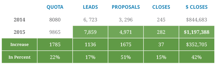 Follow Up your Inbound Leads with 5 to 5 Calling Rule (and Generate Over 40% Increase in Sales)