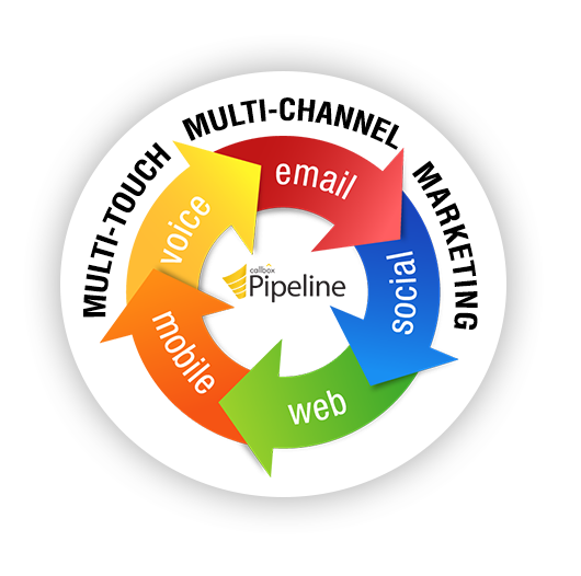 Multi-touch Multi-channel Marketing Australia