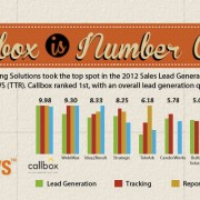 Callbox ranked 1st in 2012 Sales Lead Generation Services Comparison - TopTenREVIEWS (TTR)