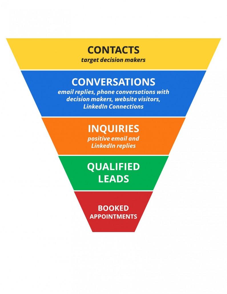 Callbox 5-Step Marketing Funnel