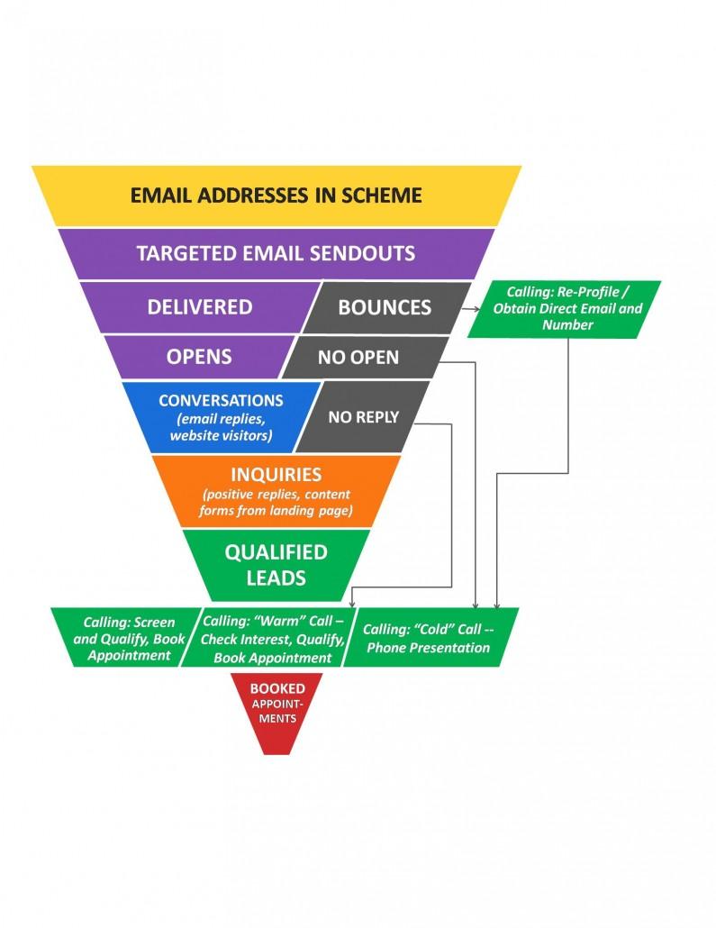 Callbox Online Lead Nurturing Scheme