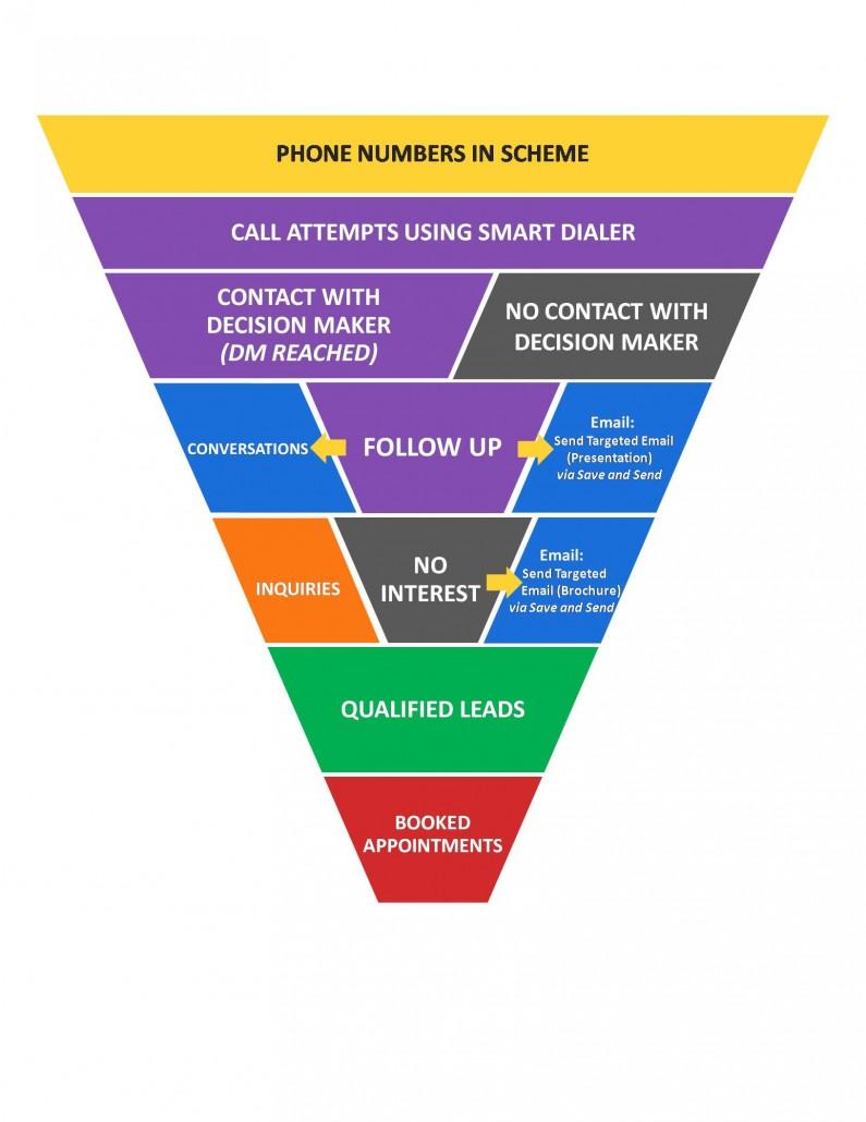 Callbox Call Lead Nurturing Scheme