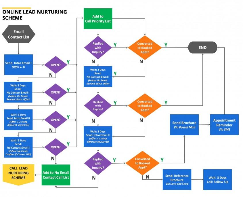 Online Lead Nurturing Process Diagram