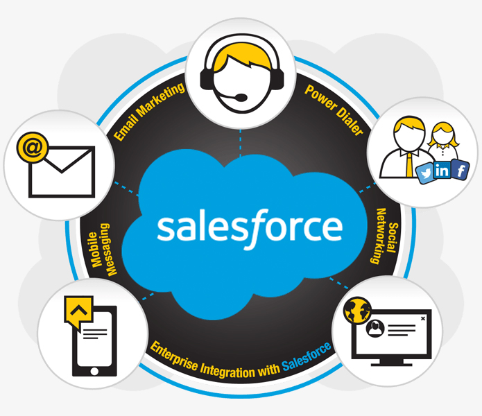 Callbox Salesforce Marketing Channels