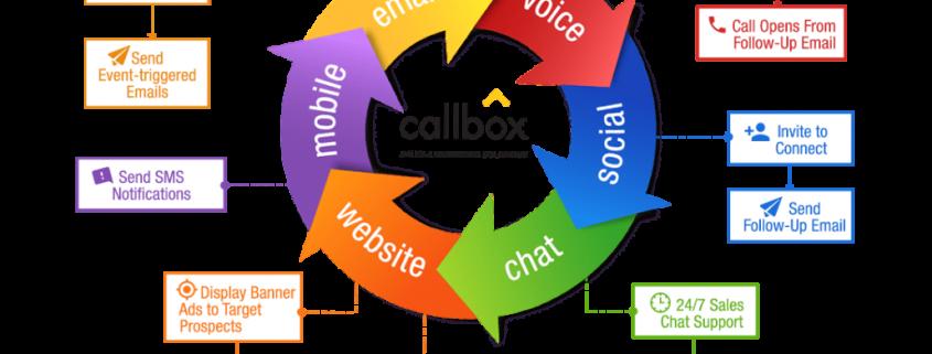 Multi-Touch Multi-Channel Marketing