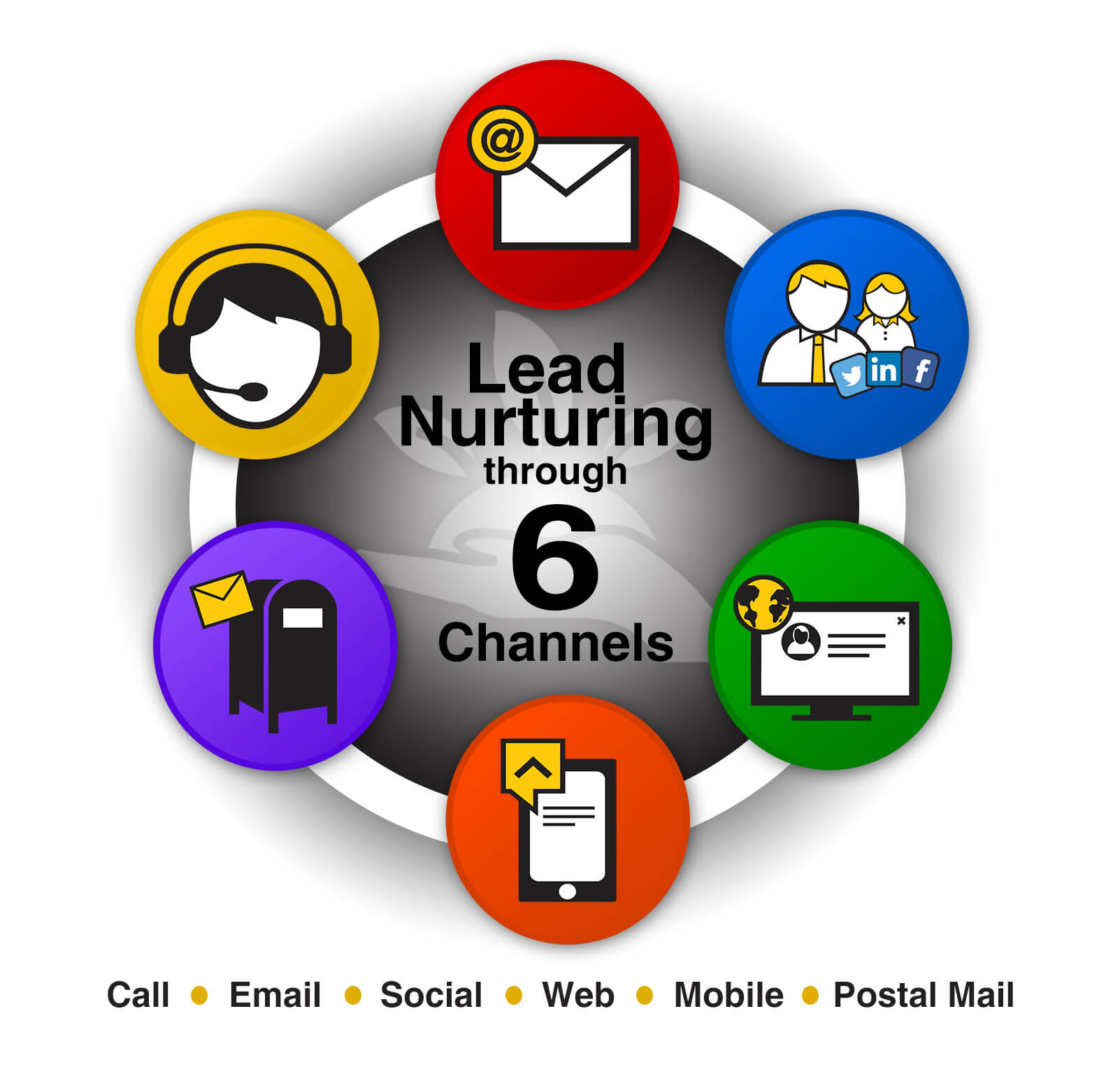 lead nurturing through multi-channel marketing