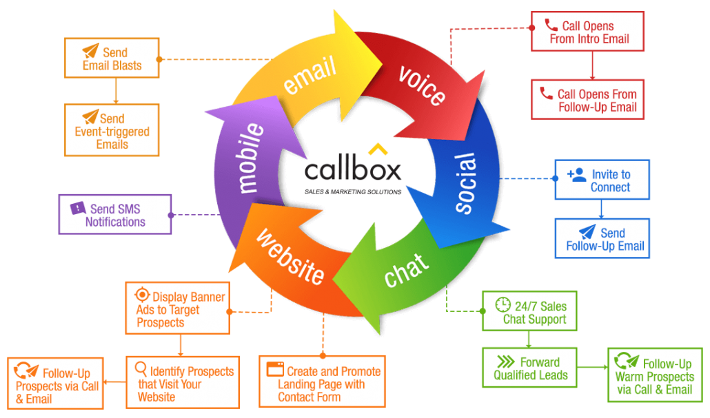 multi channel marketing approach for business growth callbox