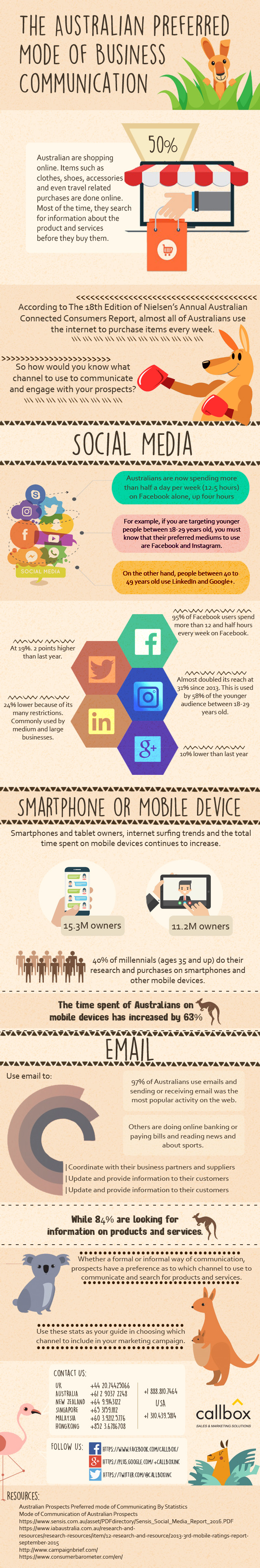 The Australian Preferred Mode of Business Communication - infographic