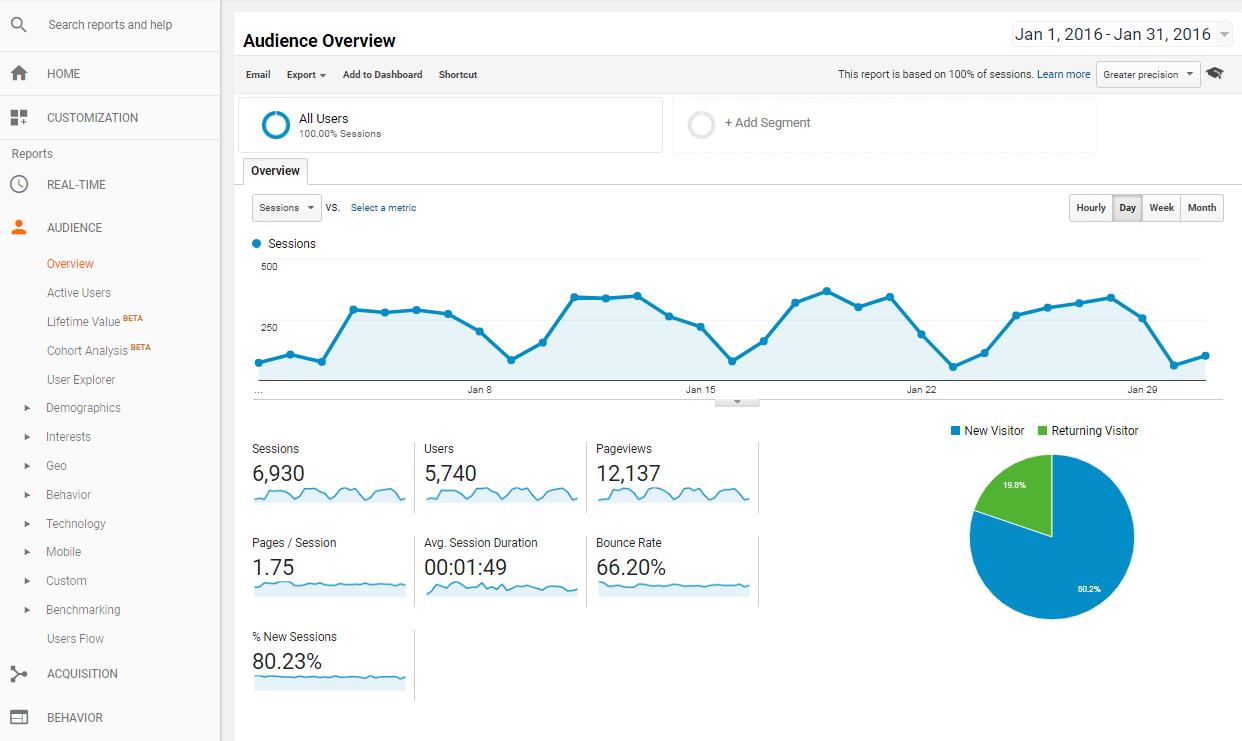 Top5_MarketingTools_GoogleAnalytics_ex1