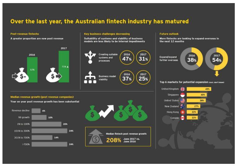 Fintech stats