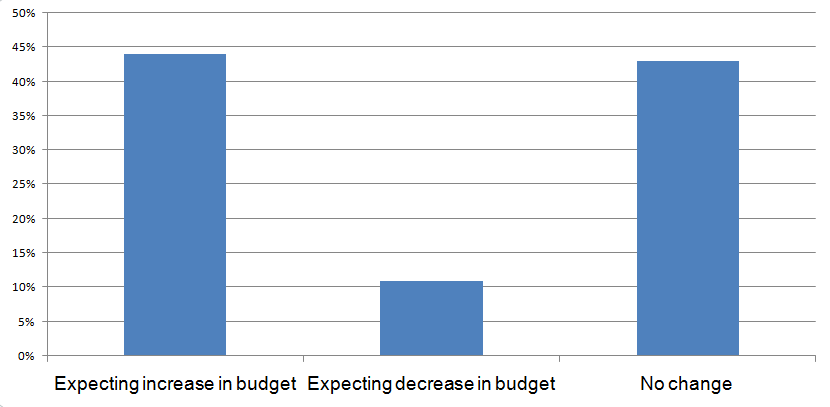 IT Budget Prediction