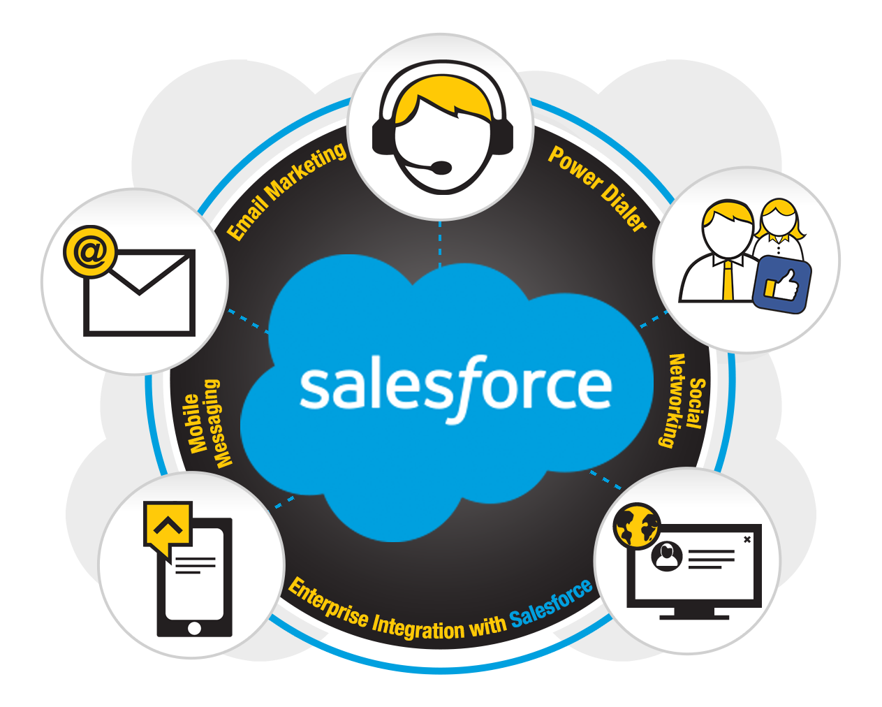 Multi-channel Dialer for Salesforce