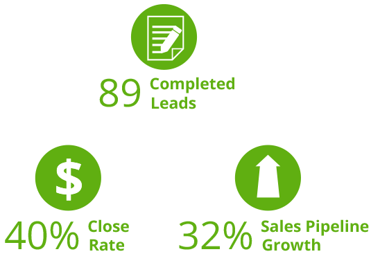 Callbox Brings Clear Connection to Sales Leads for Managed Telco - results
