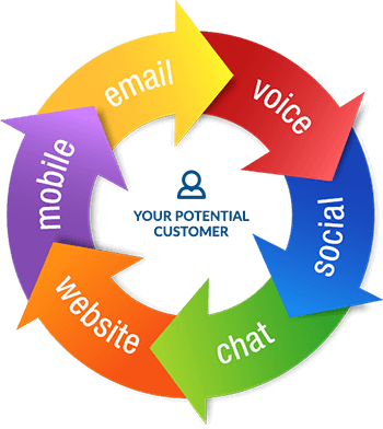 Multi Channel Lead Generation Approach