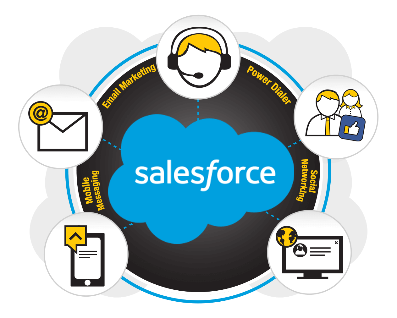 Salesforce DialStream