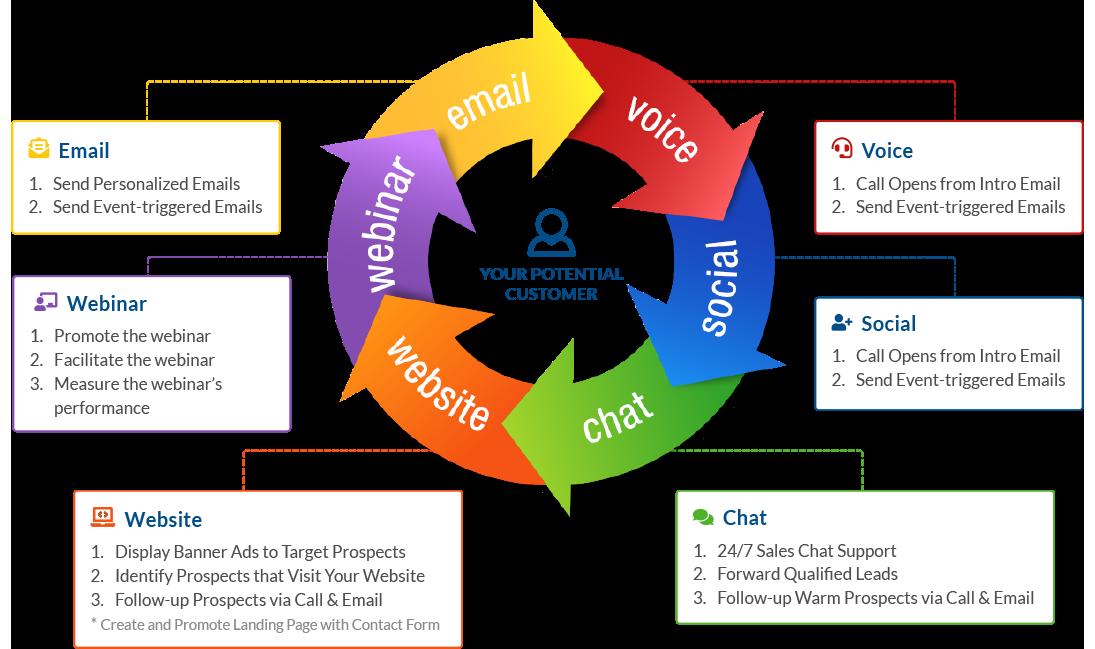 Callbox B2B Lead Generation Multi-Touch Multi-channel Marketing