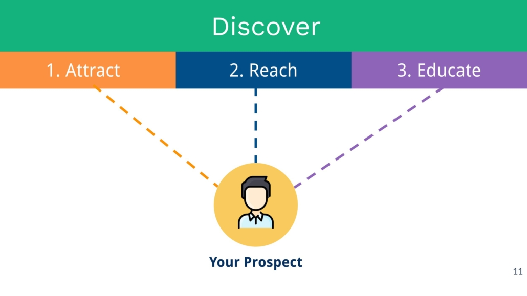 Attract, Reach & Educate Prospects