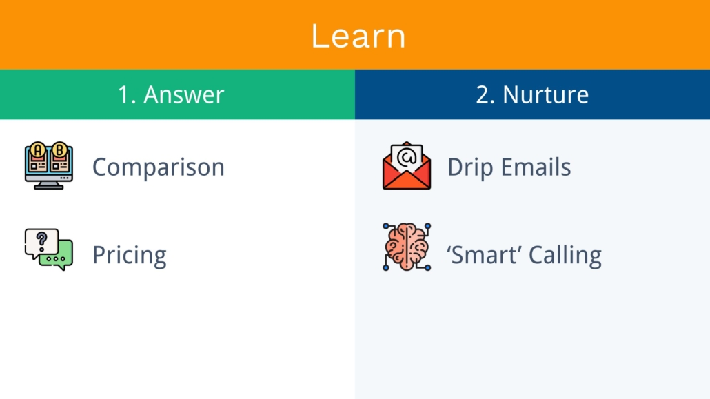Comparison, Pricing, Drip Emails & Smart Calling