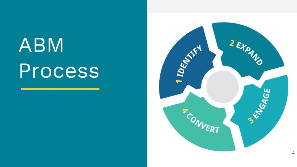 ABM Process - Identify, Expand, Engage, Convert