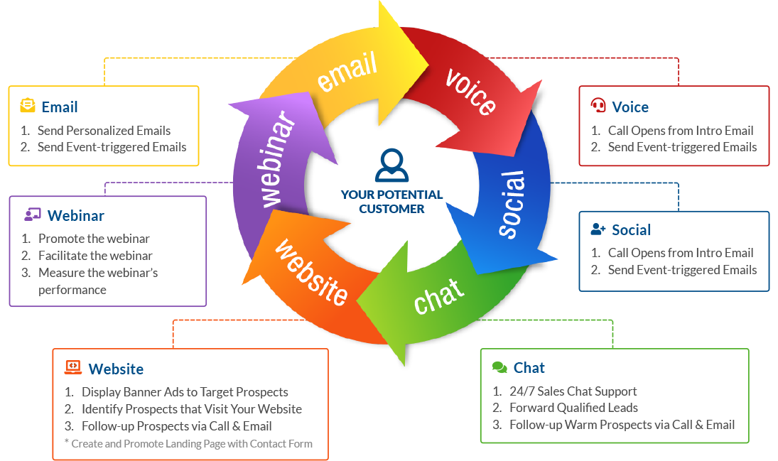 Callbox Multi-channel Marketing Cycle: Email, Voice, Social, Chat, Website, Webinar